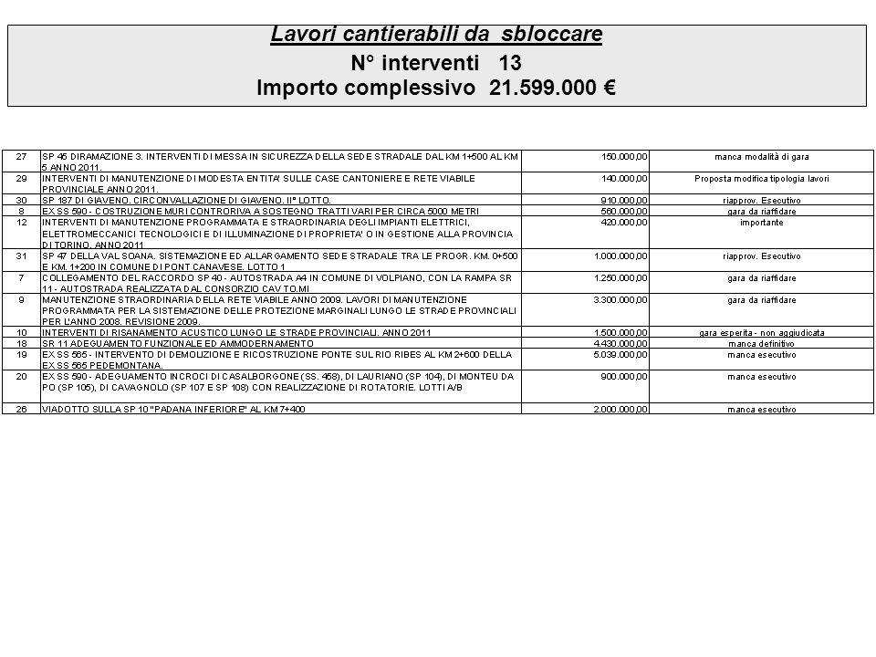 Cantieri in corso N° interventi31 Importo complessivo41 Mil Da liquidare ad avanzamento lavori17 Mil