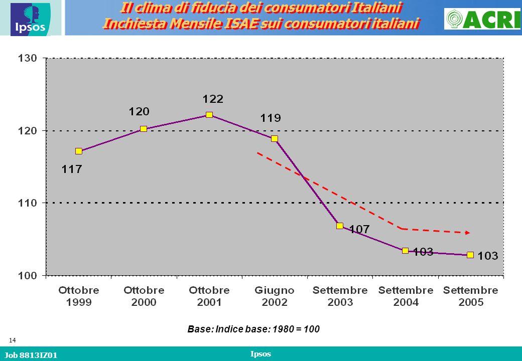 Job 8813IZ01 Ipsos 14 Base: Indice base: 1980 = 100 Il clima di fiducia dei consumatori Italiani Inchiesta Mensile ISAE sui consumatori italiani Il clima di fiducia dei consumatori Italiani Inchiesta Mensile ISAE sui consumatori italiani