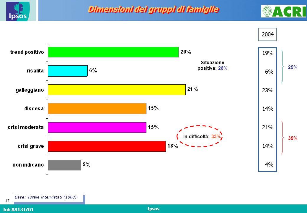 Job 8813IZ01 Ipsos 17 In difficoltà: 33% Situazione positiva: 26% Dimensioni dei gruppi di famiglie Base: Totale intervistati (1000) 19% 6% 23% 14% 21% 14% 4% 2004 25% 35%