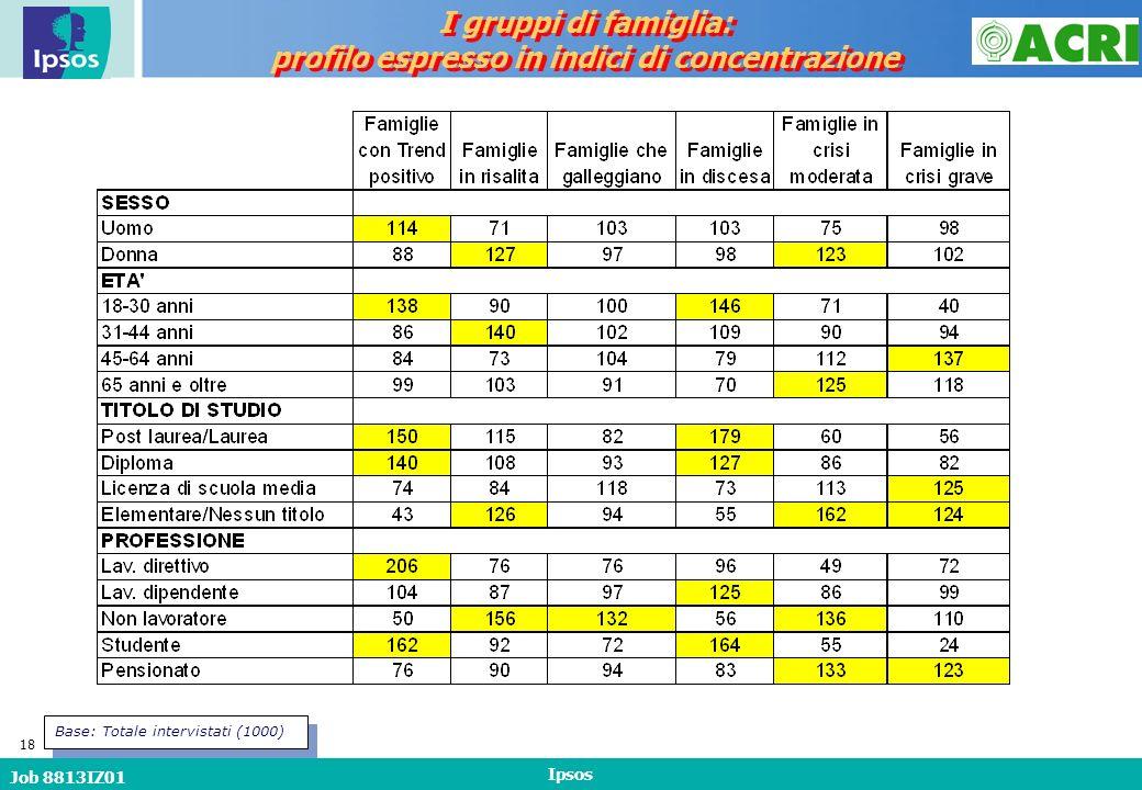 Job 8813IZ01 Ipsos 18 I gruppi di famiglia: profilo espresso in indici di concentrazione I gruppi di famiglia: profilo espresso in indici di concentrazione Base: Totale intervistati (1000)