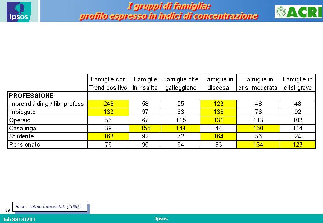 Job 8813IZ01 Ipsos 19 I gruppi di famiglia: profilo espresso in indici di concentrazione I gruppi di famiglia: profilo espresso in indici di concentrazione Base: Totale intervistati (1000)