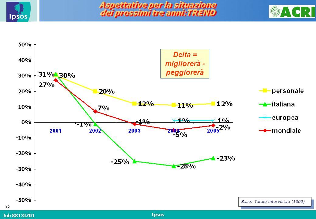 Job 8813IZ01 Ipsos 36 Delta = migliorerà - peggiorerà Base: Totale intervistati (1000) Aspettative per la situazione dei prossimi tre anni:TREND Aspettative per la situazione dei prossimi tre anni:TREND