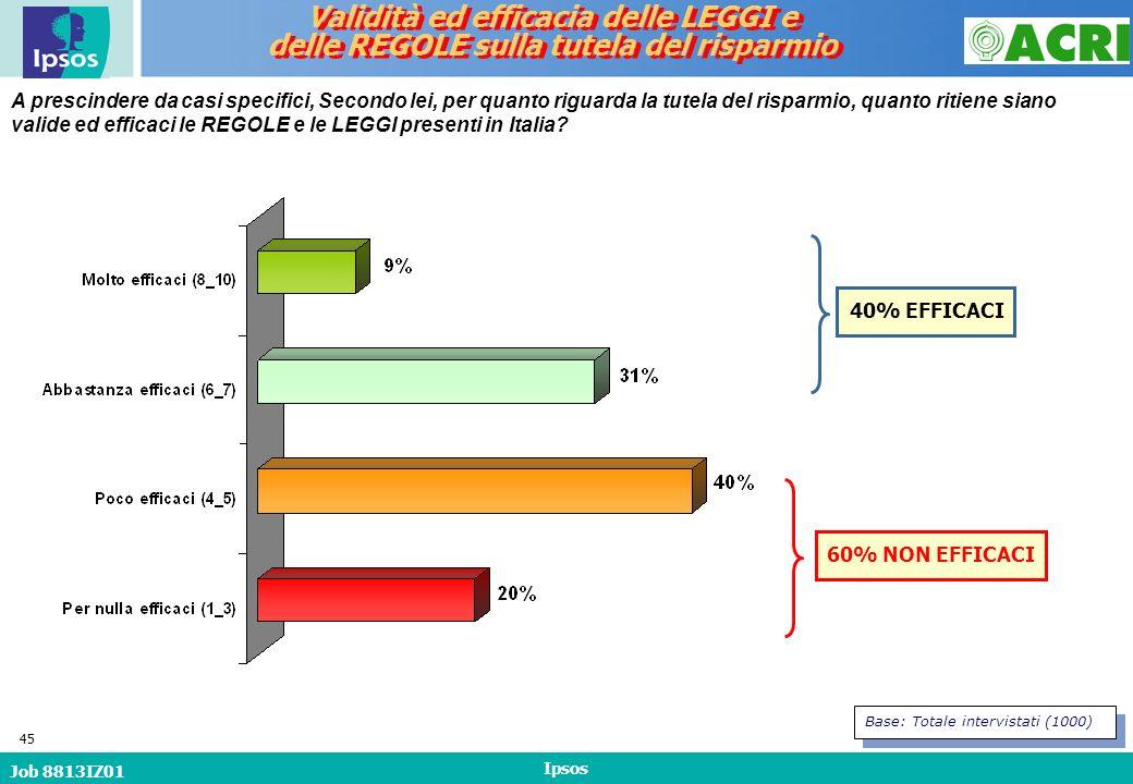 Job 8813IZ01 Ipsos 45 A prescindere da casi specifici, Secondo lei, per quanto riguarda la tutela del risparmio, quanto ritiene siano valide ed efficaci le REGOLE e le LEGGI presenti in Italia.