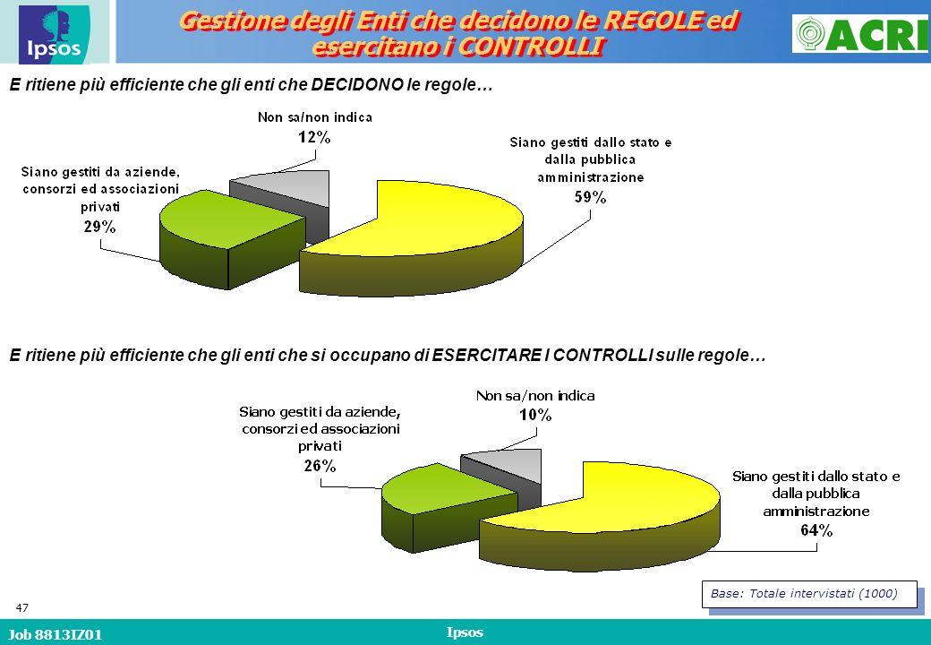Job 8813IZ01 Ipsos 47 E ritiene più efficiente che gli enti che DECIDONO le regole… Base: Totale intervistati (1000) Gestione degli Enti che decidono le REGOLE ed esercitano i CONTROLLI Gestione degli Enti che decidono le REGOLE ed esercitano i CONTROLLI E ritiene più efficiente che gli enti che si occupano di ESERCITARE I CONTROLLI sulle regole…