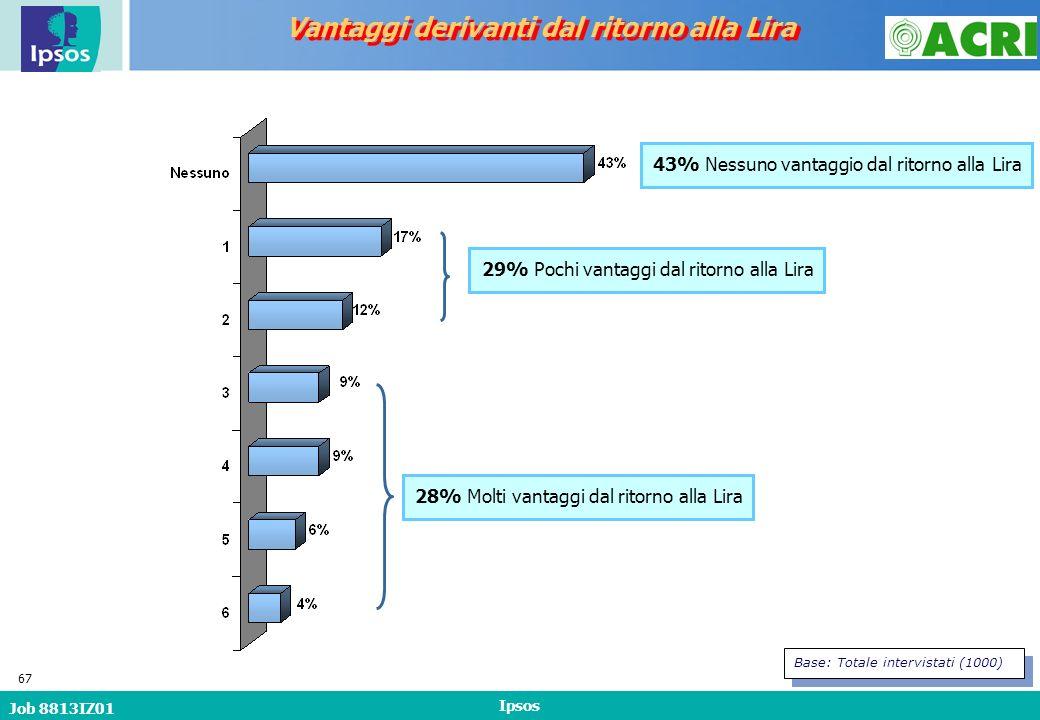 Job 8813IZ01 Ipsos 67 Base: Totale intervistati (1000) Vantaggi derivanti dal ritorno alla Lira 43% Nessuno vantaggio dal ritorno alla Lira 29% Pochi vantaggi dal ritorno alla Lira 28% Molti vantaggi dal ritorno alla Lira