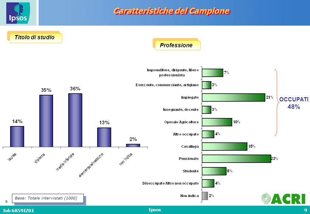 10 Job 6859IZ01 Ipsos 10 Media: 3,1 componenti Base: Totale intervistati (1000) Numero di persone in famiglia Caratteristiche del Campione