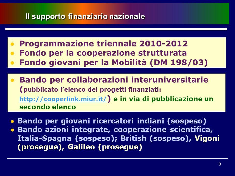 3 Il supporto finanziario nazionale Bando per giovani ricercatori indiani (sospeso) Bando azioni integrate, cooperazione scientifica, Italia-Spagna (s