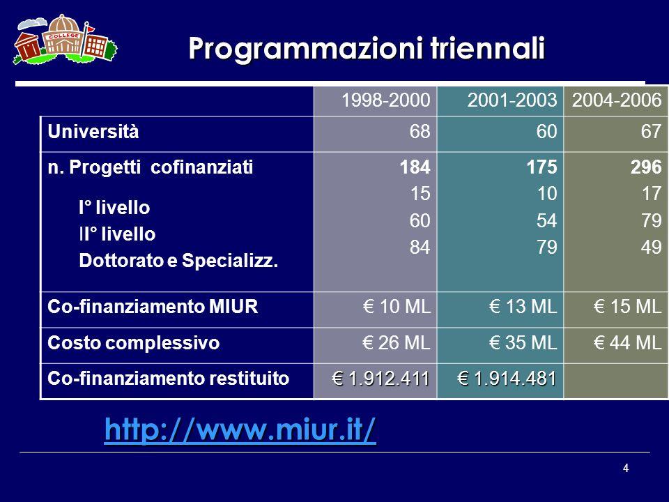 4 1998-20002001-20032004-2006 Università686067 n. Progetti cofinanziati I° livello II° livello Dottorato e Specializz. 184 15 60 84 175 10 54 79 296 1