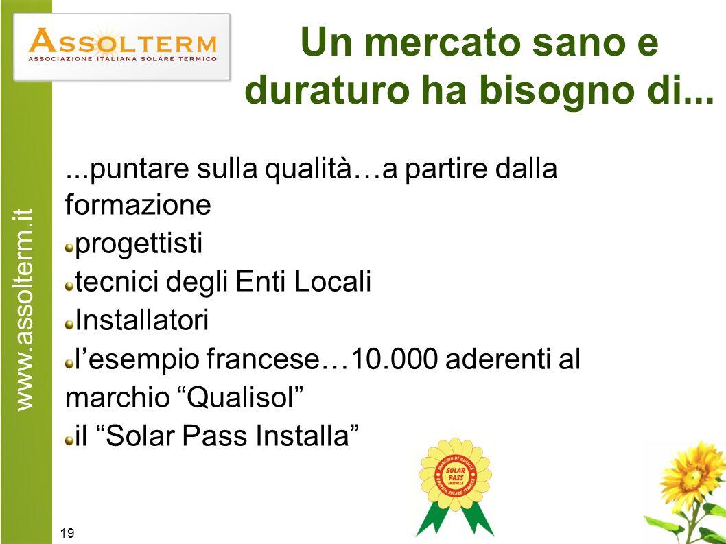 www.assolterm.it 19 Un mercato sano e duraturo ha bisogno di......puntare sulla qualità…a partire dalla formazione progettisti tecnici degli Enti Locali Installatori lesempio francese…10.000 aderenti al marchio Qualisol il Solar Pass Installa