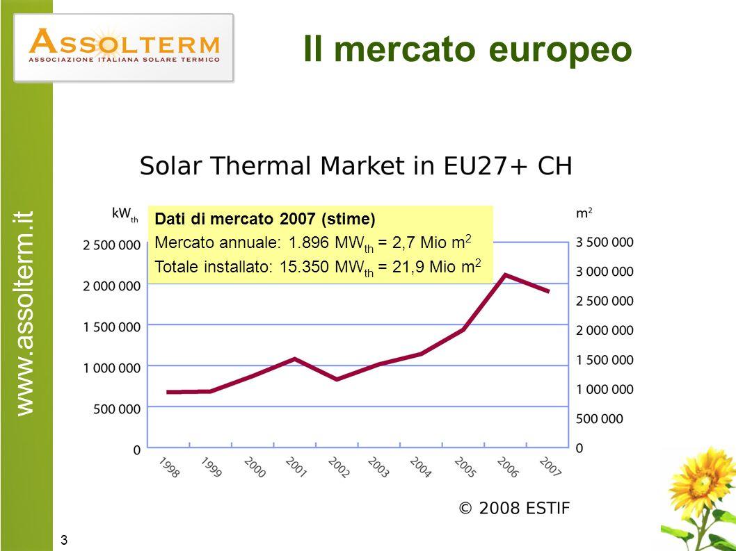 www.assolterm.it 3 Il mercato europeo Dati di mercato 2007 (stime) Mercato annuale: 1.896 MW th = 2,7 Mio m 2 Totale installato: 15.350 MW th = 21,9 Mio m 2