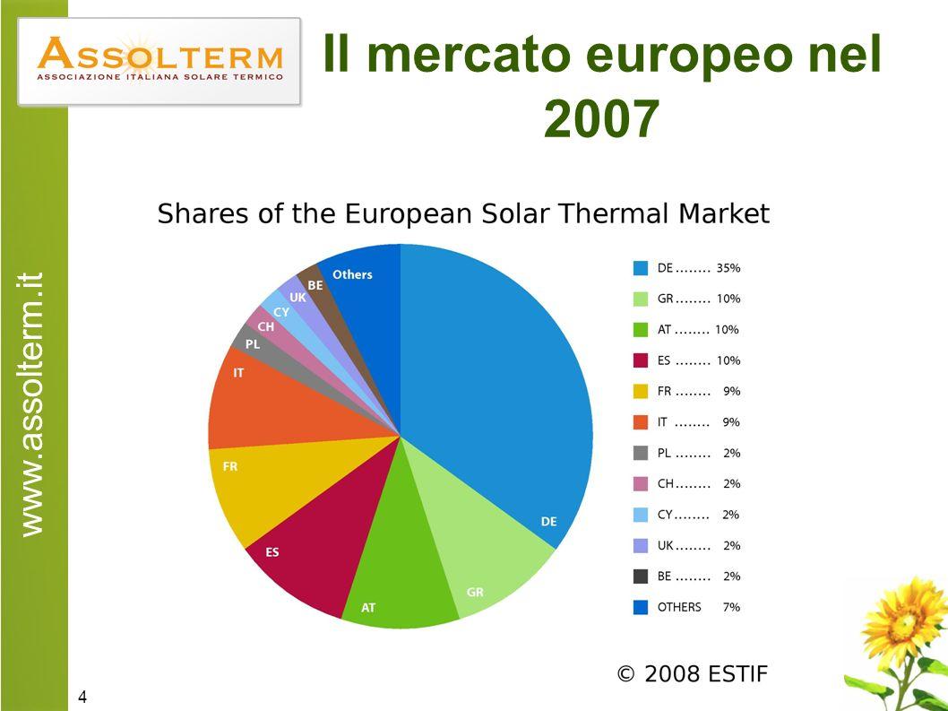 www.assolterm.it 4 Il mercato europeo nel 2007