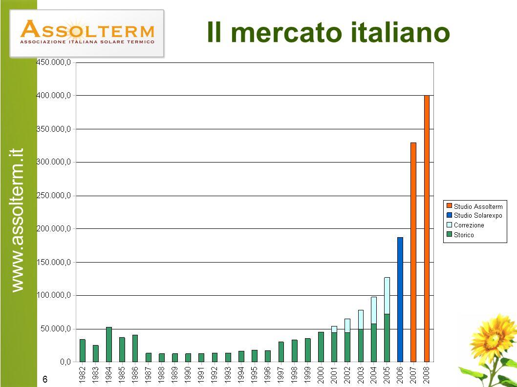 www.assolterm.it 6 Il mercato italiano