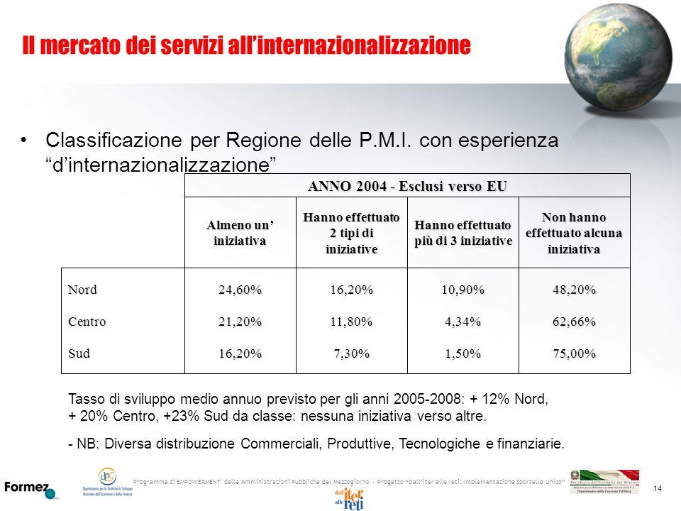 Programma di EMPOWERMENT delle Amministrazioni Pubbliche del Mezzogiorno - Progetto Dalliter alle reti: Implementazione Sportello Unico 14 Il mercato
