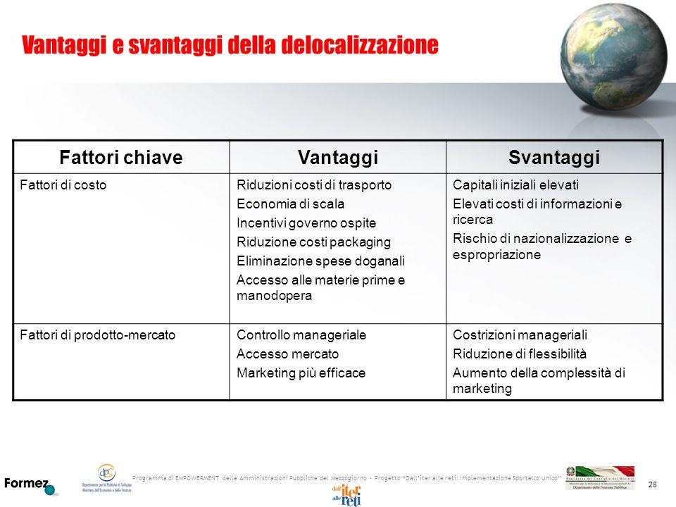 Programma di EMPOWERMENT delle Amministrazioni Pubbliche del Mezzogiorno - Progetto Dalliter alle reti: Implementazione Sportello Unico 28 Vantaggi e