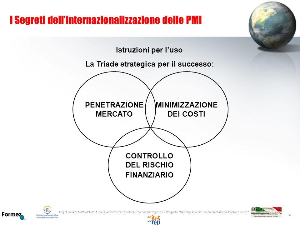 Programma di EMPOWERMENT delle Amministrazioni Pubbliche del Mezzogiorno - Progetto Dalliter alle reti: Implementazione Sportello Unico 31 I Segreti d