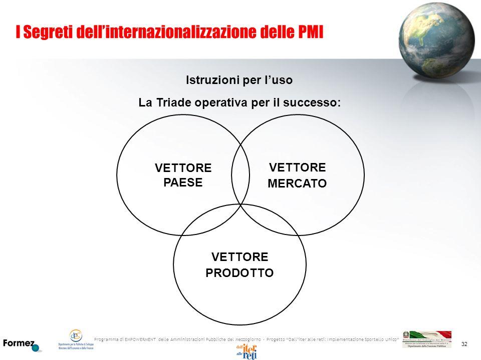 Programma di EMPOWERMENT delle Amministrazioni Pubbliche del Mezzogiorno - Progetto Dalliter alle reti: Implementazione Sportello Unico 32 I Segreti d