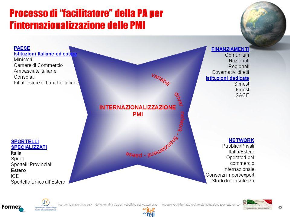 Programma di EMPOWERMENT delle Amministrazioni Pubbliche del Mezzogiorno - Progetto Dalliter alle reti: Implementazione Sportello Unico 43 Processo di