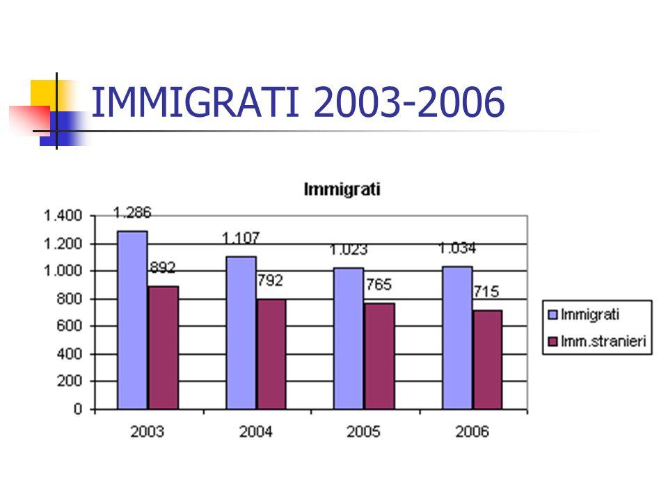 IMMIGRATI 2003-2006