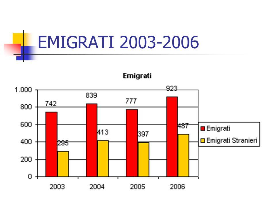 EMIGRATI 2003-2006