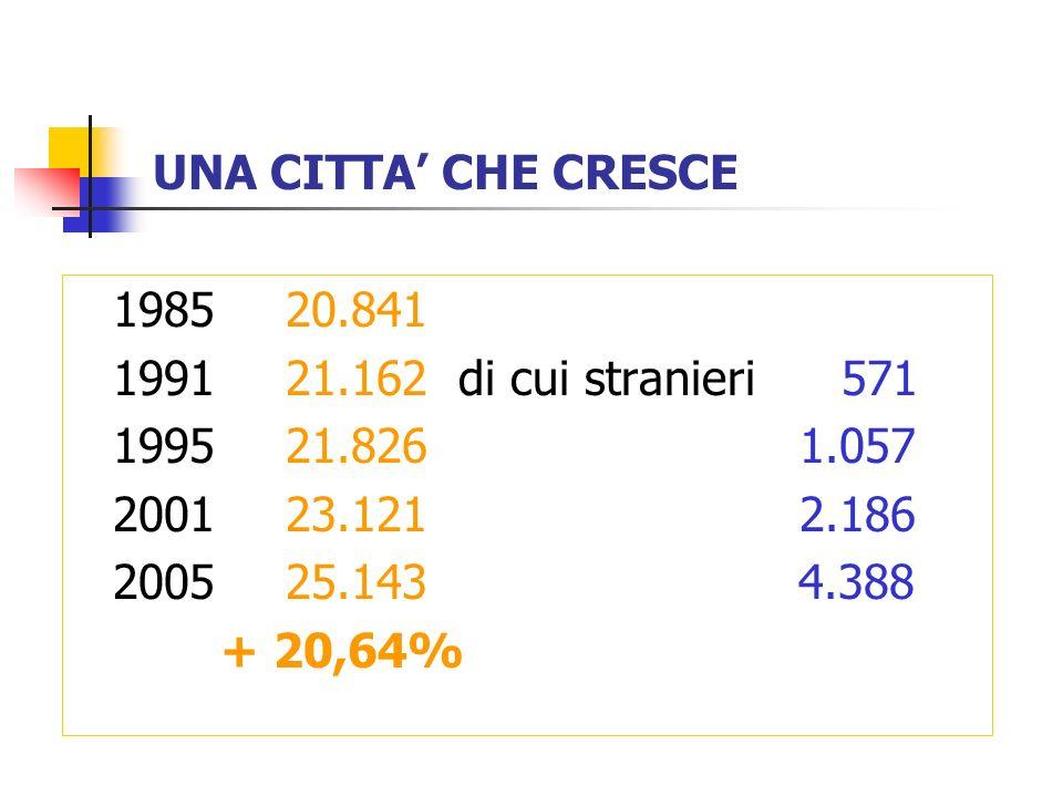 UNA CITTA CHE CRESCE 198520.841 199121.162 di cui stranieri 571 199521.826 1.057 200123.121 2.186 200525.143 4.388 + 20,64%