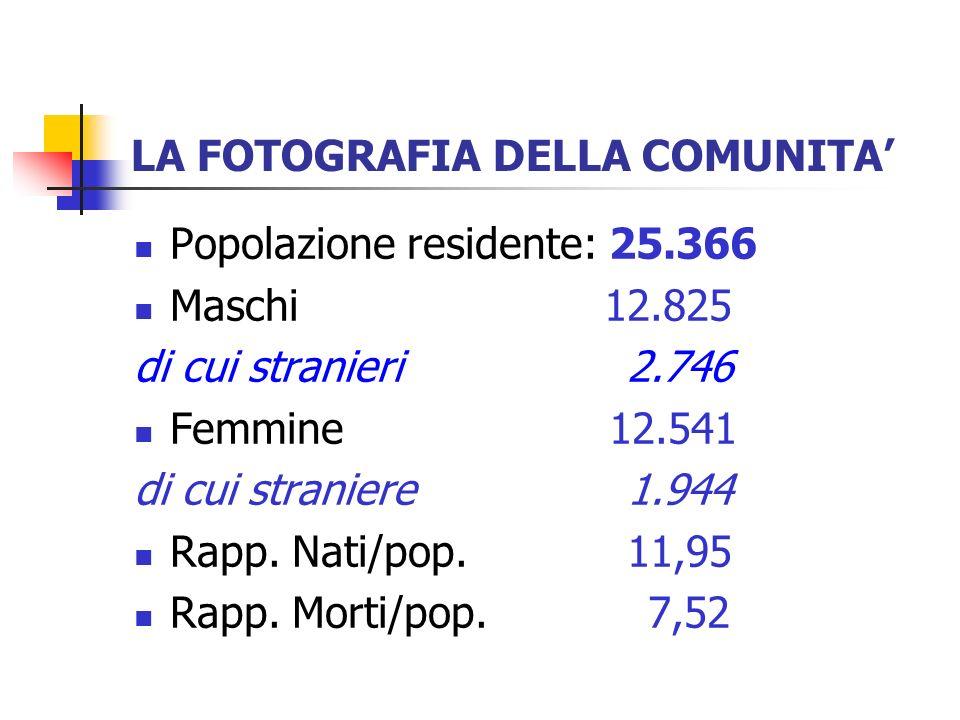 LA FOTOGRAFIA DELLA COMUNITA 2003200420052006 Pop.
