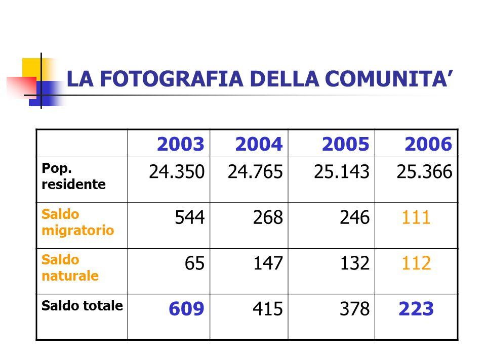 LA FOTOGRAFIA DELLA COMUNITA I cittadini stranieri 2002200420052006 Maschi 1.6802.4222.6302.746 Femm.