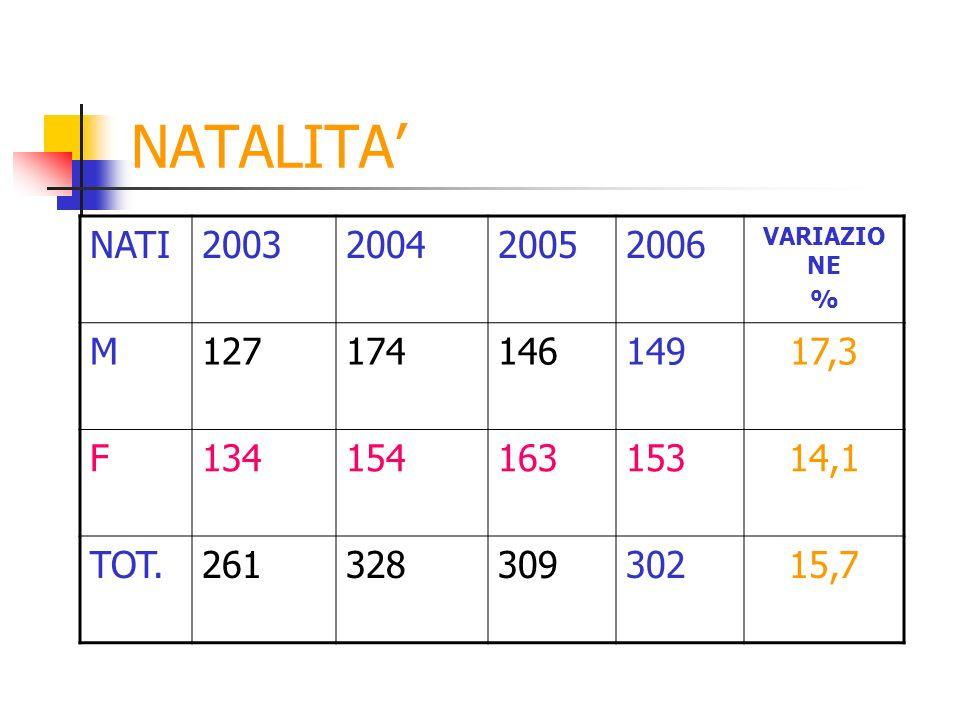 NATALITA NATI2003200420052006 VARIAZIO NE % M12717414614917,3 F13415416315314,1 TOT.26132830930215,7