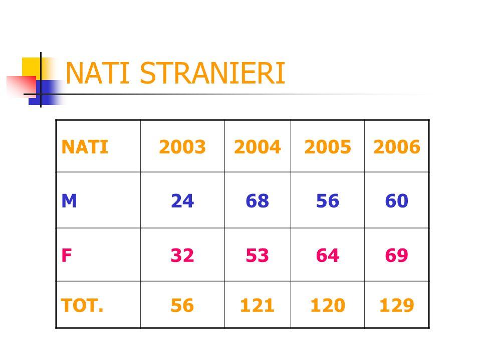 NATI STRANIERI NATI2003200420052006 M24685660 F32536469 TOT.56121120129