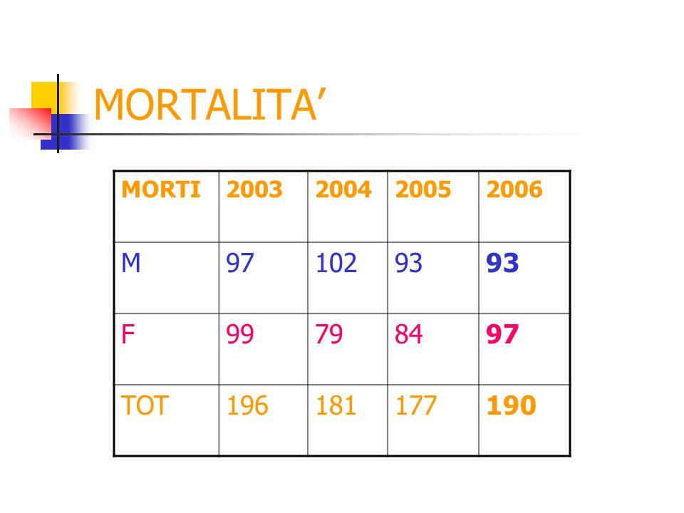 MORTALITA MORTI2003200420052006 M9710293 F99798497 TOT196181177190