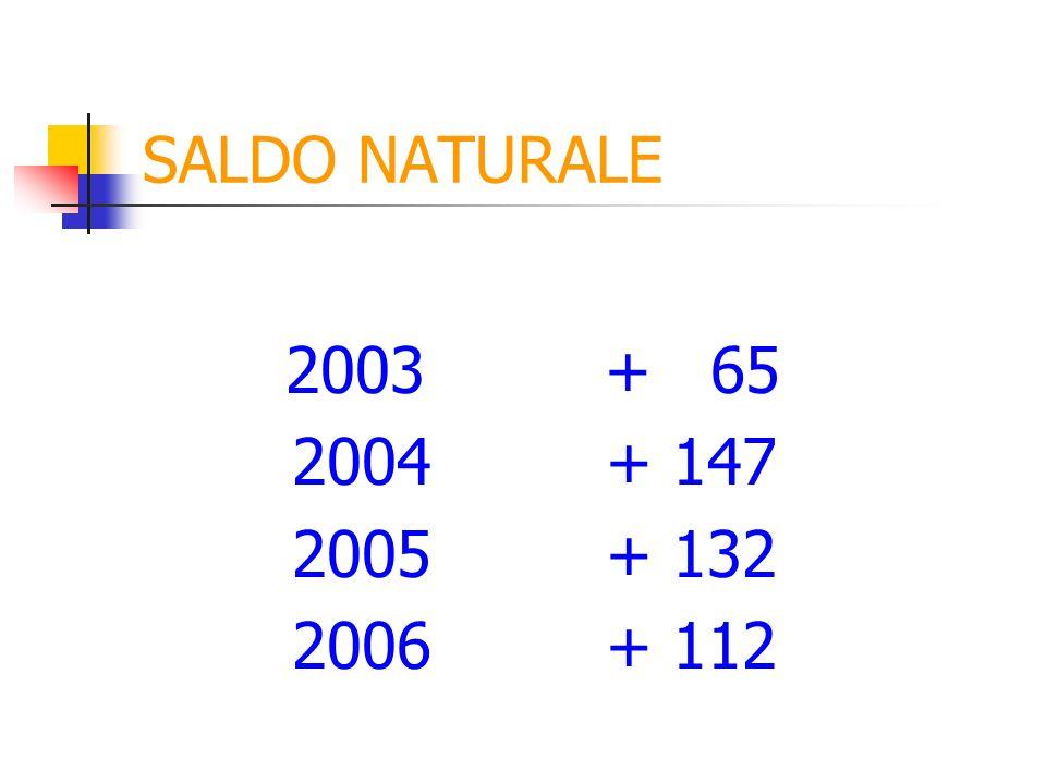 INDICI DI FECONDITA Fg= 302 x 1.000=51,97 5.811 Fg italiane= 173 x 1000= 38,19 4.529 Fg straniere= 129 x 1000=100,6 1.282