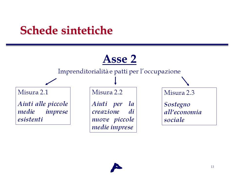 13 Schede sintetiche Asse 2 Imprenditorialità e patti per loccupazione Misura 2.1 Aiuti alle piccole medie imprese esistenti Misura 2.2 Aiuti per la c