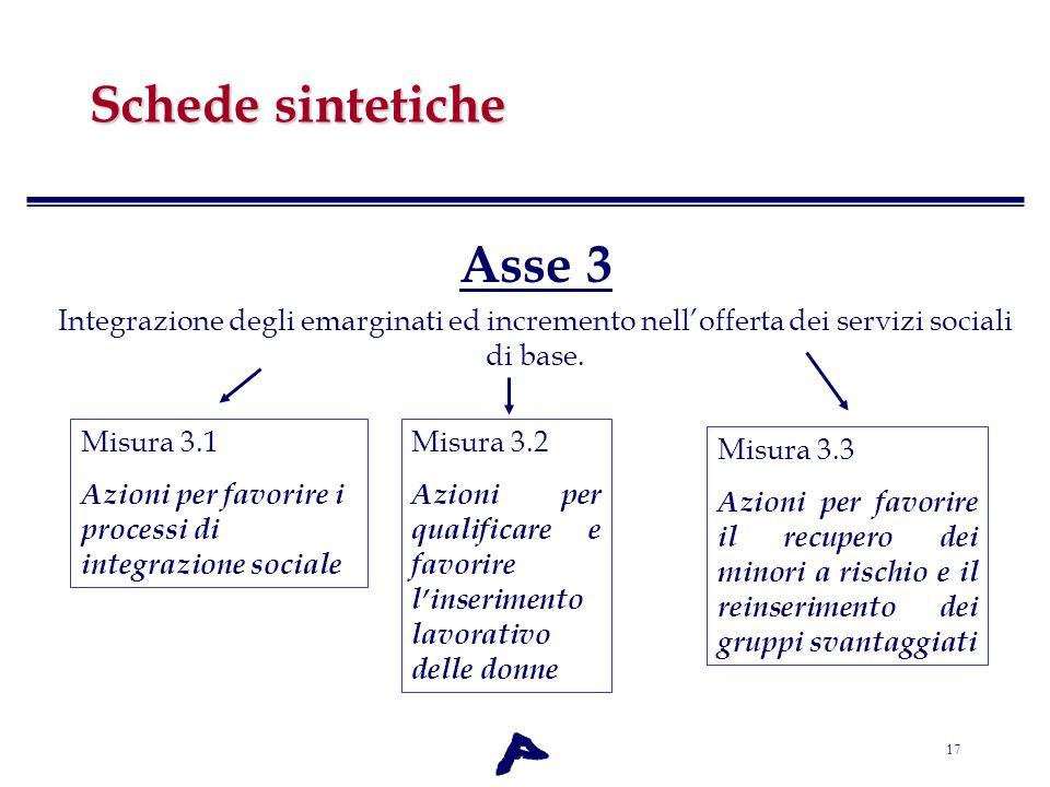 17 Schede sintetiche Asse 3 Integrazione degli emarginati ed incremento nellofferta dei servizi sociali di base. Misura 3.1 Azioni per favorire i proc