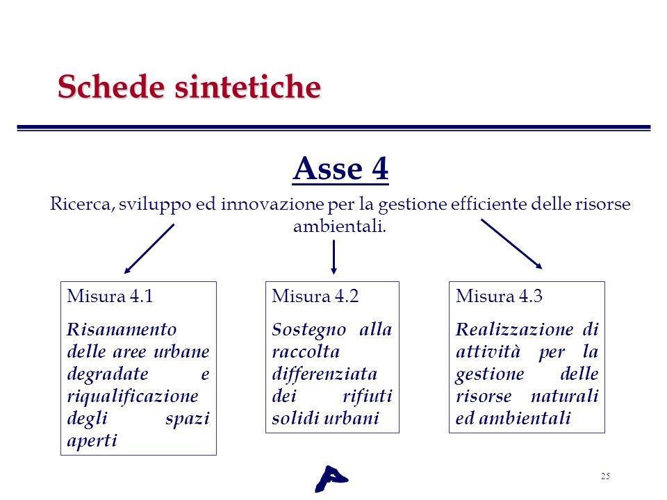 25 Schede sintetiche Asse 4 Ricerca, sviluppo ed innovazione per la gestione efficiente delle risorse ambientali. Misura 4.1 Risanamento delle aree ur