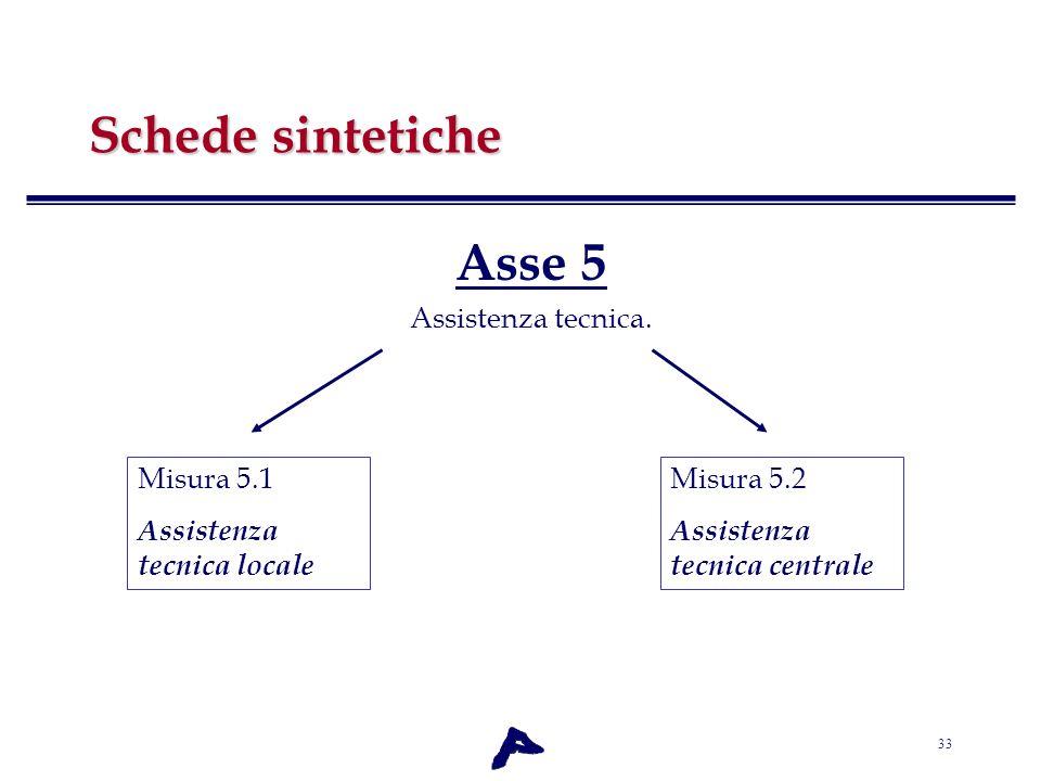 33 Schede sintetiche Asse 5 Assistenza tecnica. Misura 5.1 Assistenza tecnica locale Misura 5.2 Assistenza tecnica centrale