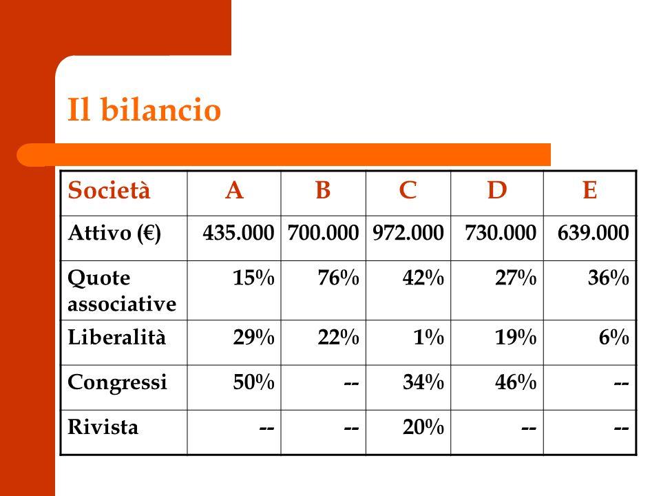 Il bilancio SocietàABCDE Attivo ()435.000700.000972.000730.000639.000 Quote associative 15%76%42%27%36% Liberalità29%22%1%19%6% Congressi50%--34%46%-- Rivista-- 20%--