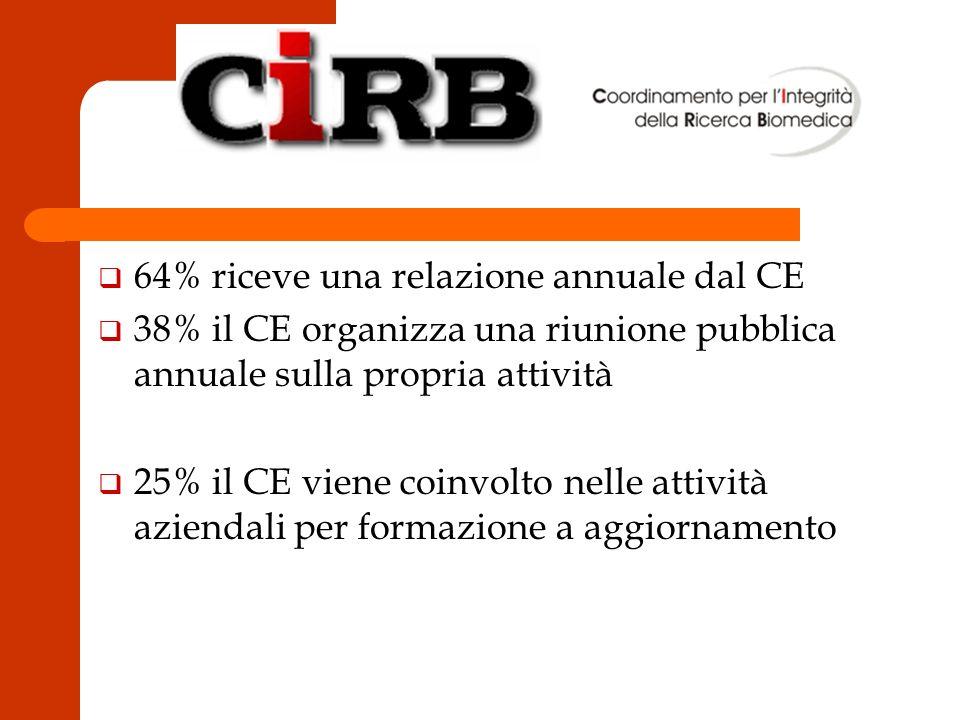 q 64% riceve una relazione annuale dal CE q 38% il CE organizza una riunione pubblica annuale sulla propria attività q 25% il CE viene coinvolto nelle attività aziendali per formazione a aggiornamento