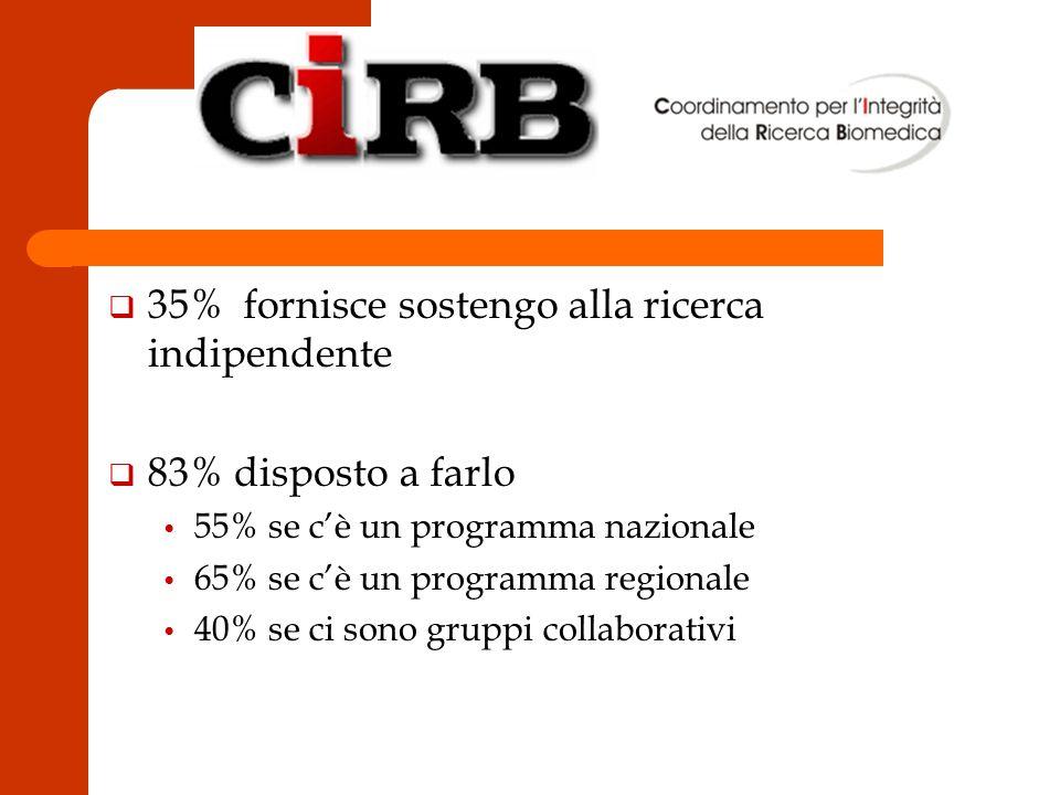 q 35% fornisce sostengo alla ricerca indipendente q 83% disposto a farlo 55% se cè un programma nazionale 65% se cè un programma regionale 40% se ci sono gruppi collaborativi
