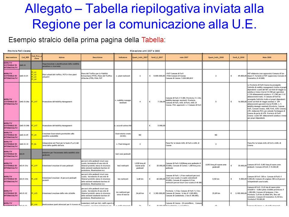 Allegato – Tabella riepilogativa inviata alla Regione per la comunicazione alla U.E. Esempio stralcio della prima pagina della Tabella: