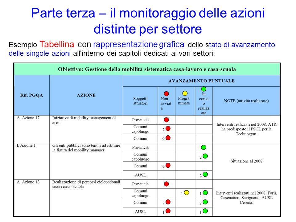 Parte terza – il monitoraggio delle azioni distinte per settore Esempio Tabellina con rappresentazione grafica dello stato di avanzamento delle singole azioni all interno dei capitoli dedicati ai vari settori: