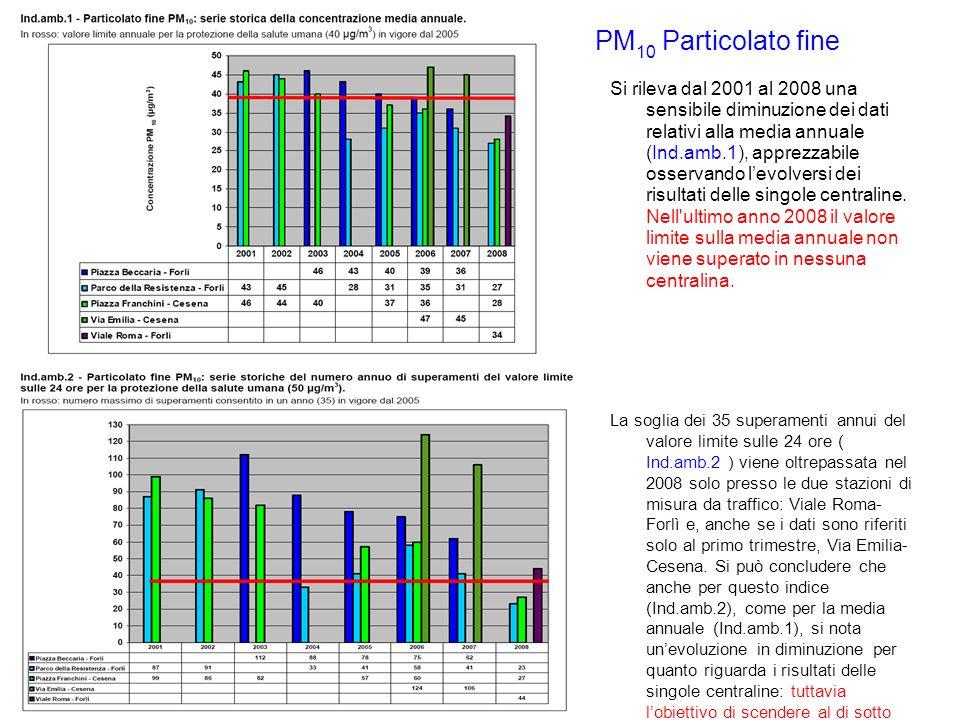 Si rileva dal 2001 al 2008 una sensibile diminuzione dei dati relativi alla media annuale (Ind.amb.1), apprezzabile osservando levolversi dei risultat