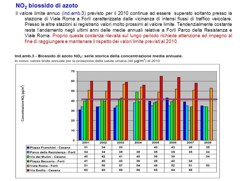 NO 2 biossido di azoto il valore limite annuo (Ind.amb.3) previsto per il 2010 continua ad essere superato soltanto presso la stazione di Viale Roma a Forlì caratterizzata dalla vicinanza di intensi flussi di traffico veicolare.