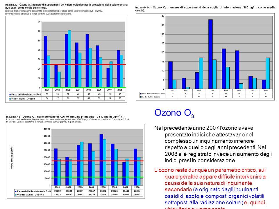 Nel precedente anno 2007 l ozono aveva presentato indici che attestavano nel complesso un inquinamento inferiore rispetto a quello degli anni precedenti.