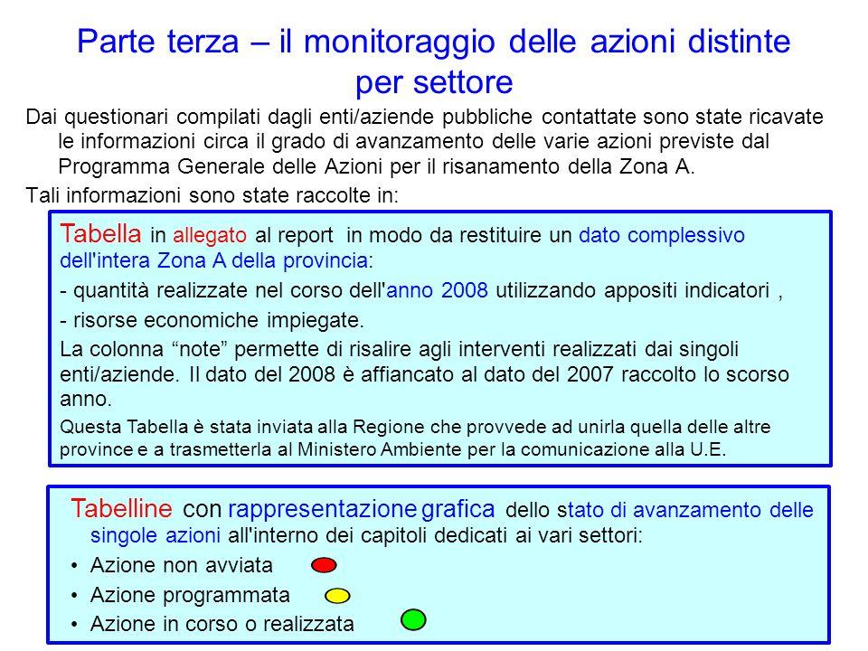 Parte terza – il monitoraggio delle azioni distinte per settore Dai questionari compilati dagli enti/aziende pubbliche contattate sono state ricavate