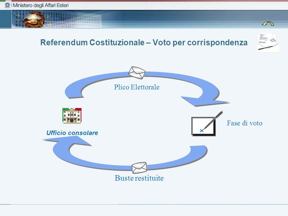 Referendum Costituzionale – Voto per corrispondenza Fase di voto Ufficio consolare Plico Elettorale Buste restituite