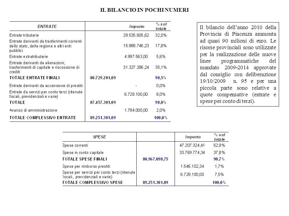 Il bilancio dellanno 2010 della Provincia di Piacenza ammonta ad quasi 90 milioni di euro.