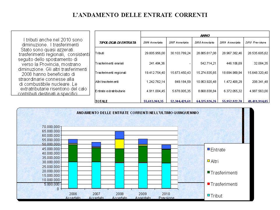 LANDAMENTO DELLE ENTRATE CORRENTI