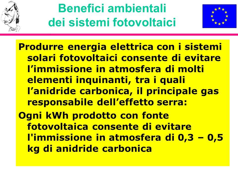Benefici ambientali dei sistemi fotovoltaici Produrre energia elettrica con i sistemi solari fotovoltaici consente di evitare limmissione in atmosfera