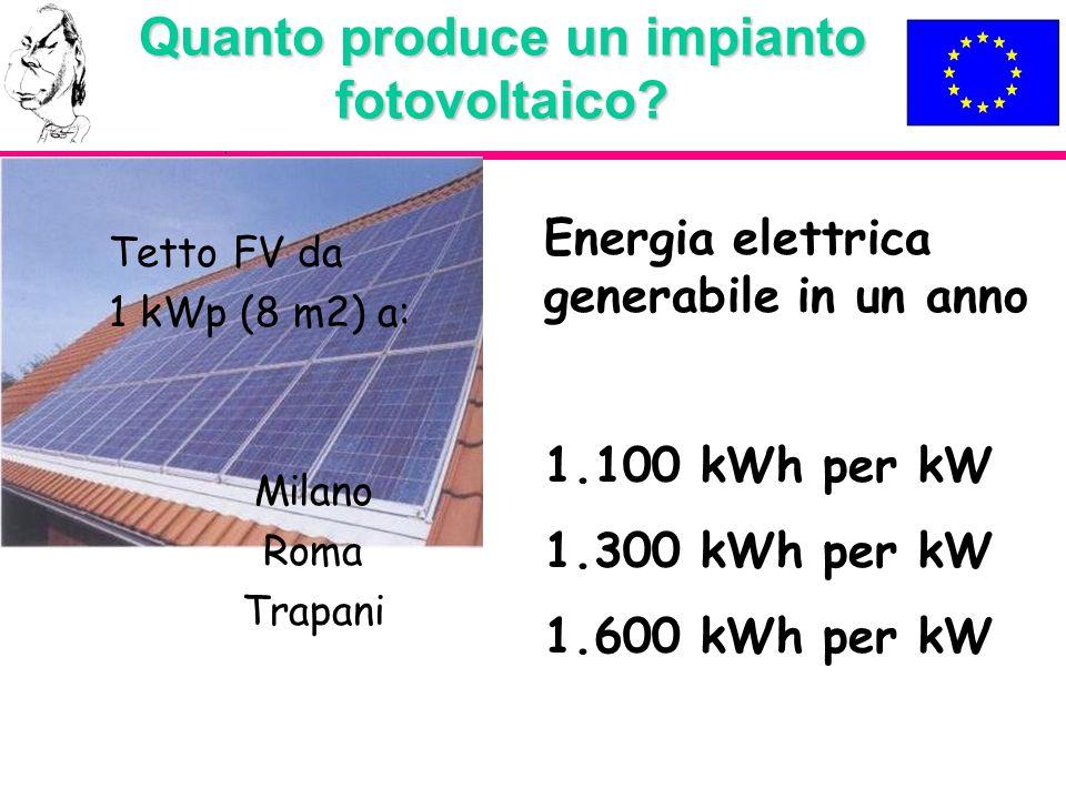 Quanto produce un impianto fotovoltaico? Tetto FV da 1 kWp (8 m2) a: Milano Roma Trapani Energia elettrica generabile in un anno 1.100 kWh per kW 1.30