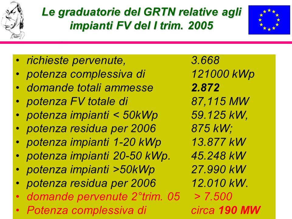 Le graduatorie del GRTN relative agli impianti FV del I trim. 2005 richieste pervenute, 3.668 potenza complessiva di 121000 kWp domande totali ammesse