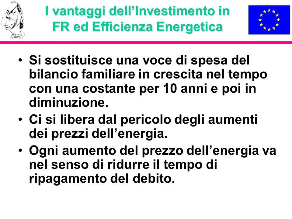 I vantaggi dellInvestimento in FR ed Efficienza Energetica Si sostituisce una voce di spesa del bilancio familiare in crescita nel tempo con una costa